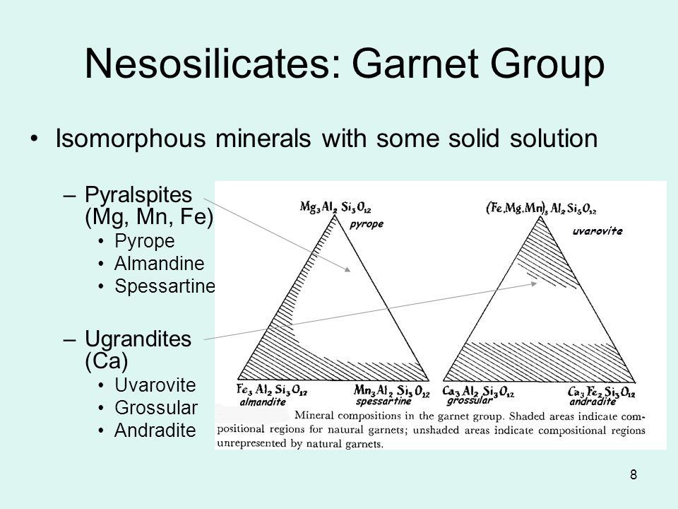 Nesosilicates: Garnet Group
