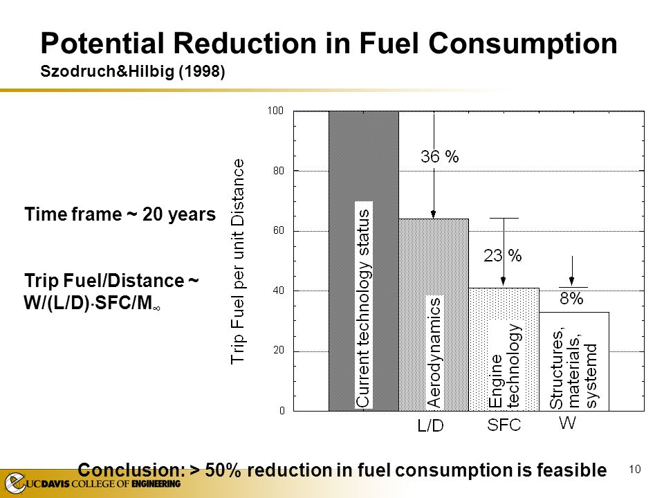 Potential Reduction in Fuel Consumption Szodruch&Hilbig (1998)