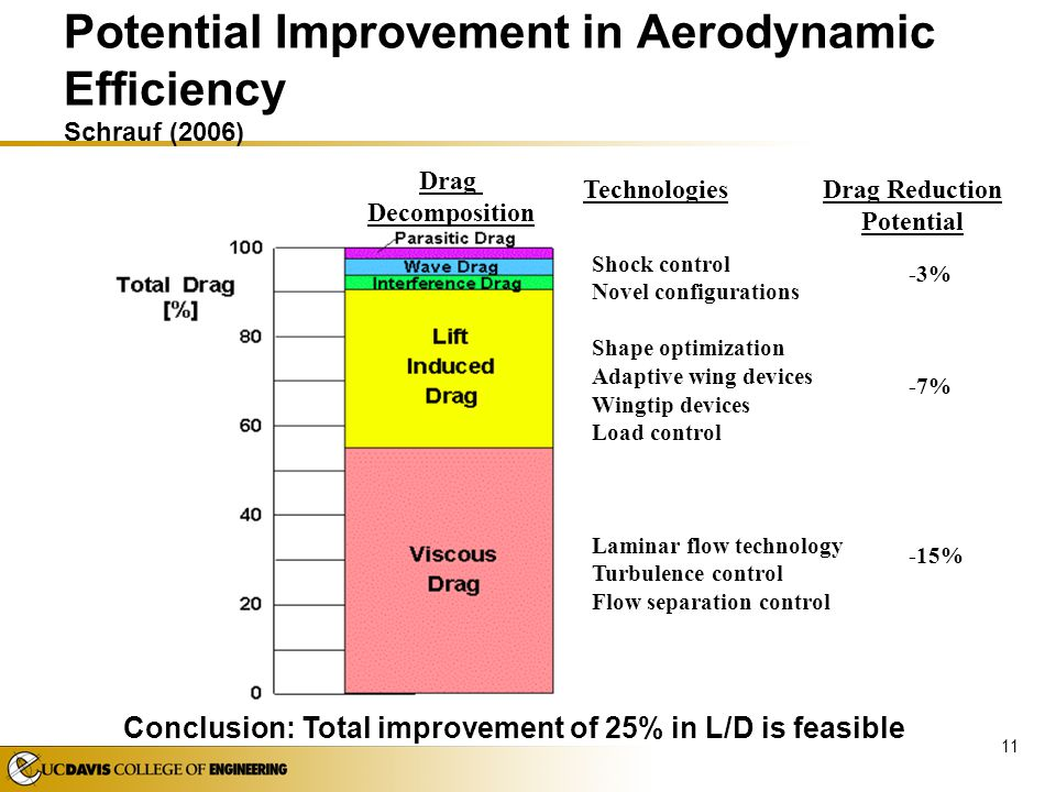 Potential Improvement in Aerodynamic Efficiency Schrauf (2006)