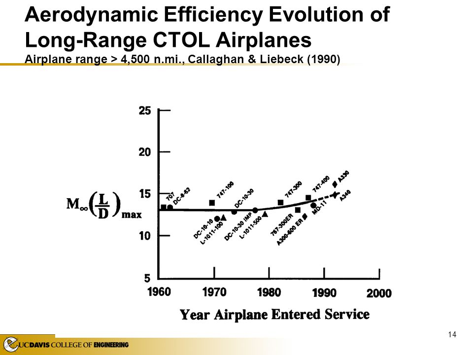 Aerodynamic Efficiency Evolution of Long-Range CTOL Airplanes Airplane range > 4,500 n.mi., Callaghan & Liebeck (1990)