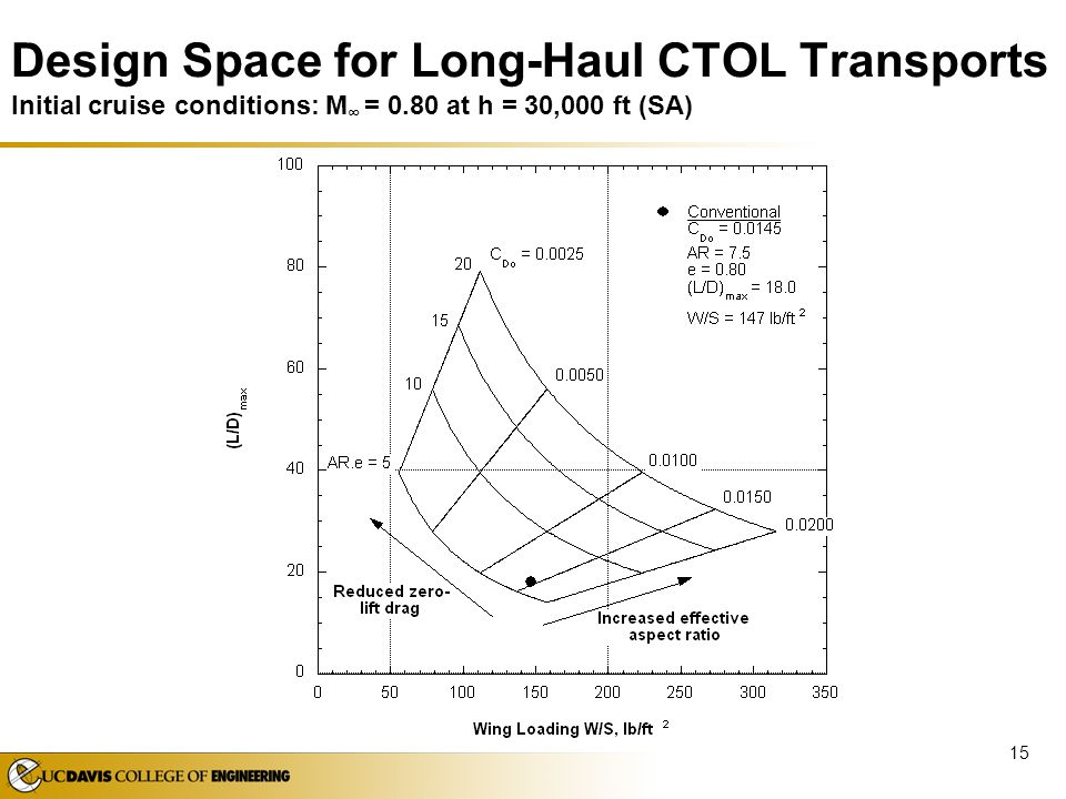 Design Space for Long-Haul CTOL Transports Initial cruise conditions: M∞ = 0.80 at h = 30,000 ft (SA)