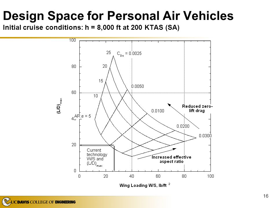 Design Space for Personal Air Vehicles Initial cruise conditions: h = 8,000 ft at 200 KTAS (SA)