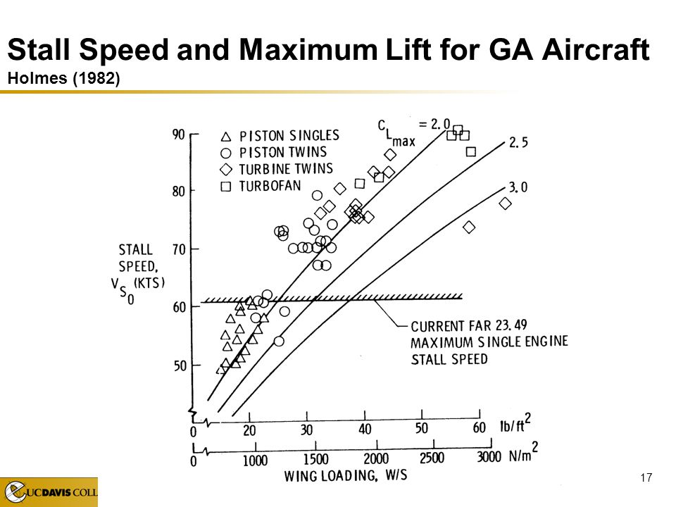 Stall Speed and Maximum Lift for GA Aircraft Holmes (1982)