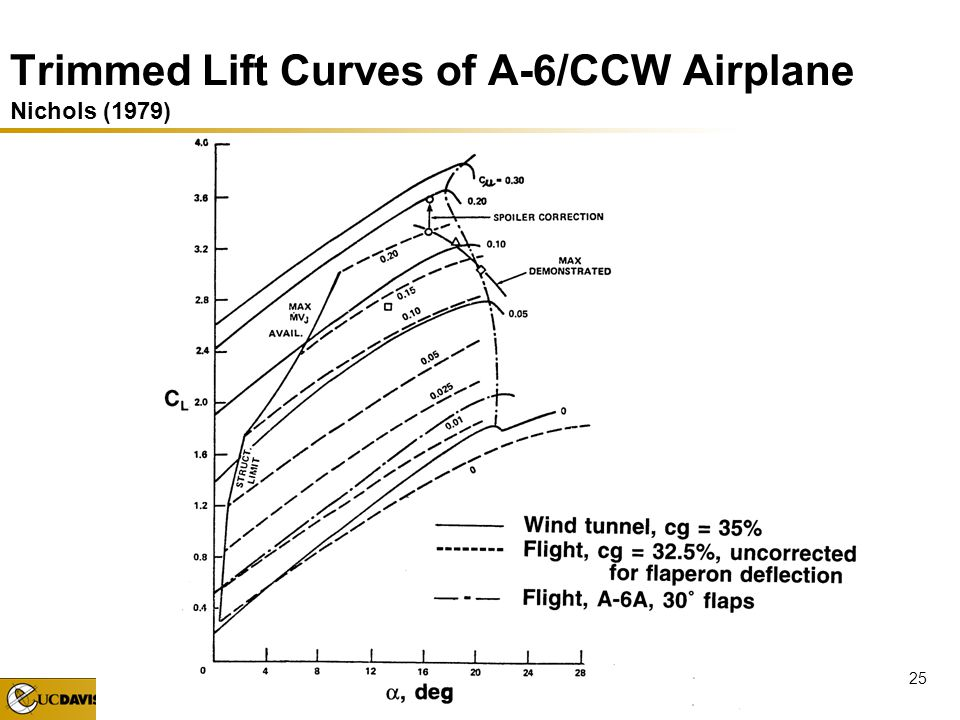 Trimmed Lift Curves of A-6/CCW Airplane Nichols (1979)