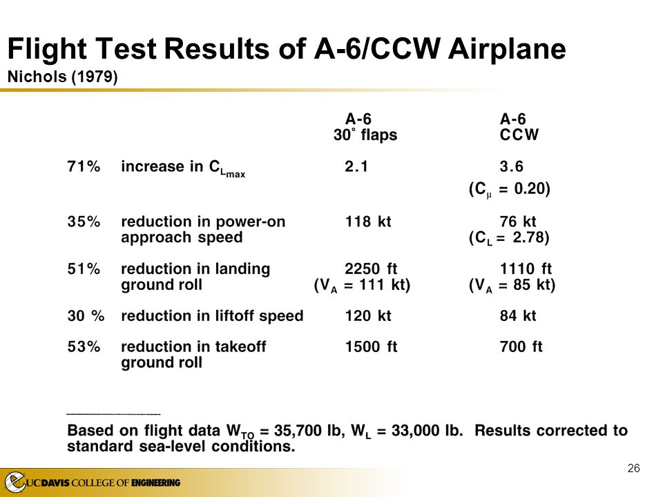 Flight Test Results of A-6/CCW Airplane Nichols (1979)