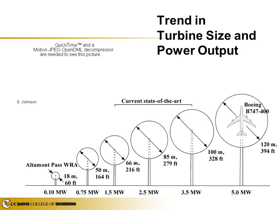 Trend in Turbine Size and Power Output
