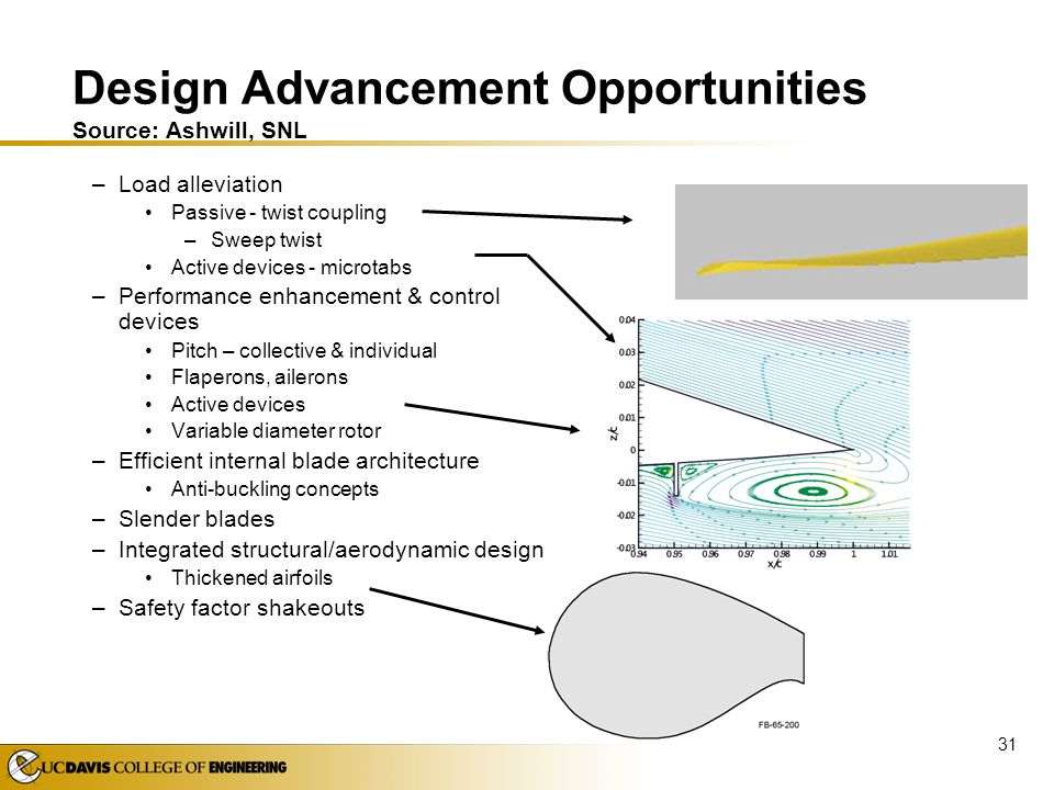 Design Advancement Opportunities Source: Ashwill, SNL