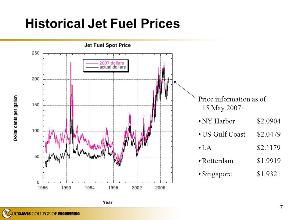 Historical Jet Fuel Prices
