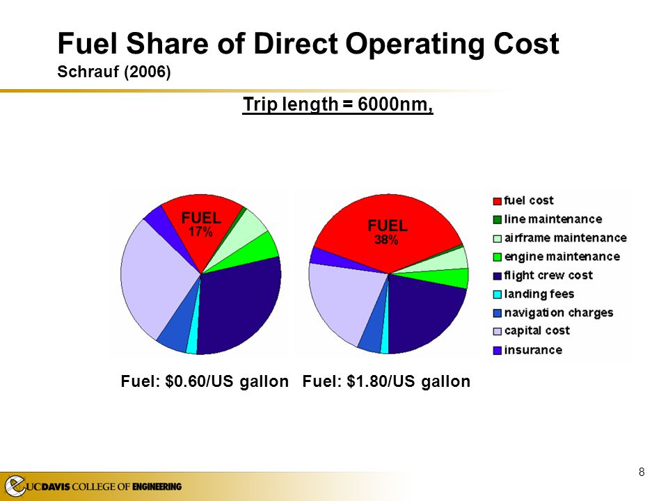 Fuel Share of Direct Operating Cost Schrauf (2006)