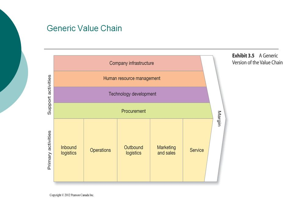 Generic Value Chain