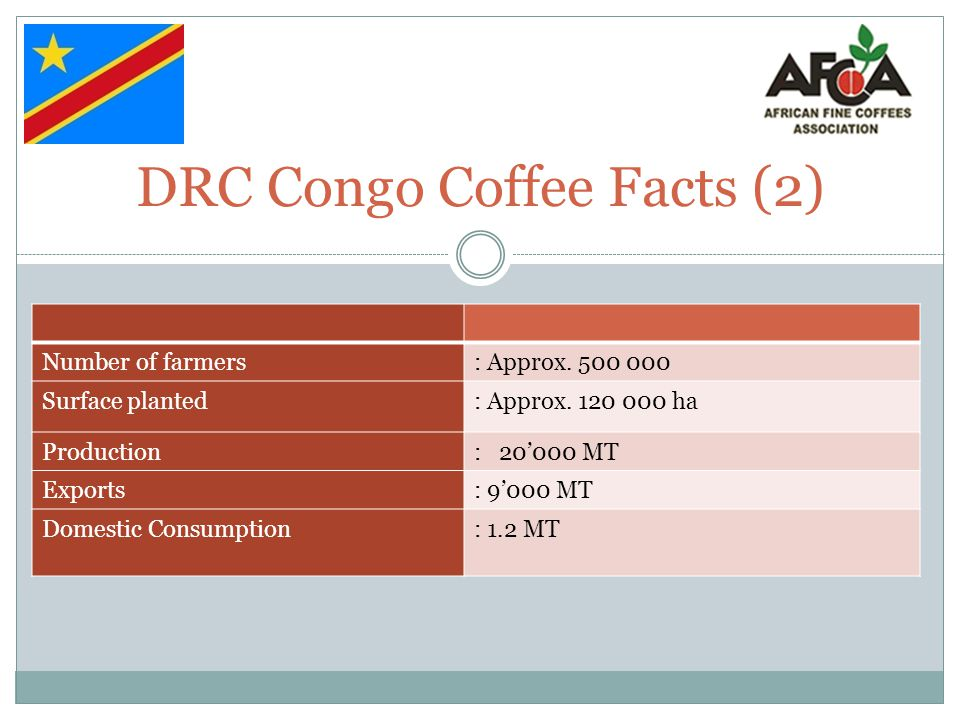 DRC Congo Coffee Facts (2)