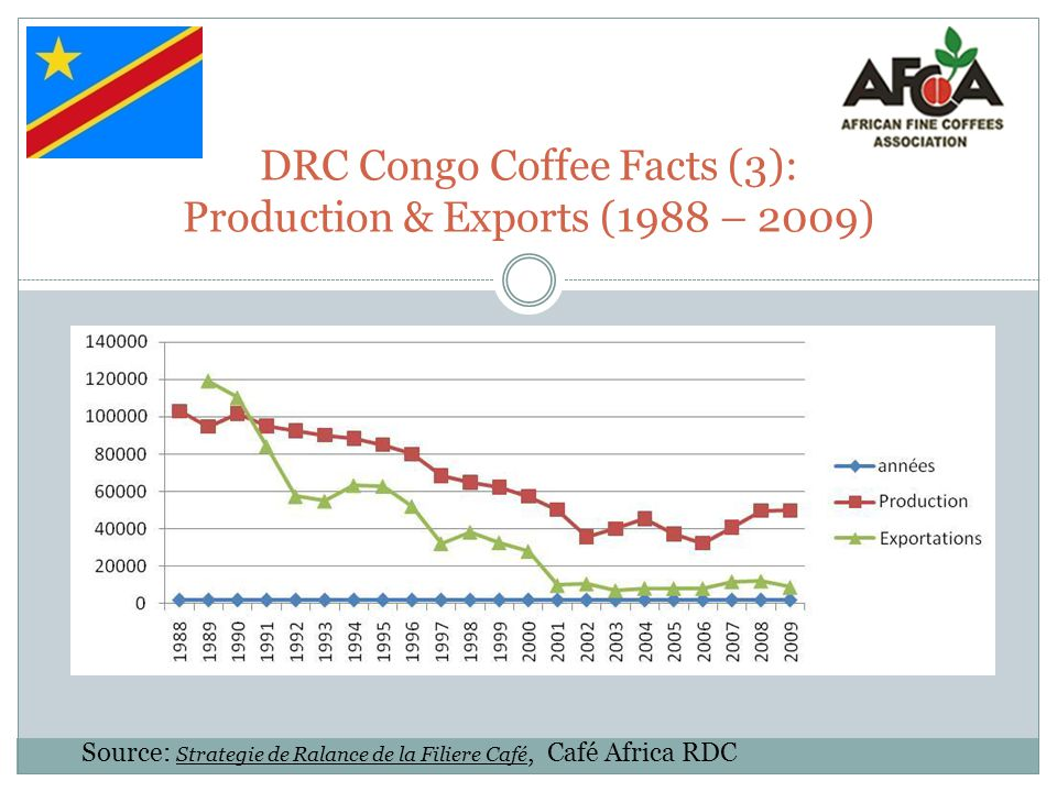 DRC Congo Coffee Facts (3): Production & Exports (1988 – 2009)