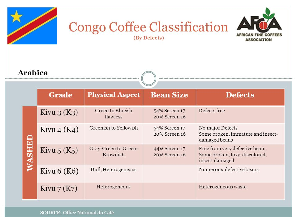 Congo Coffee Classification (By Defects)