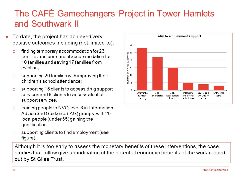 The CAFÉ Gamechangers Project in Tower Hamlets and Southwark II