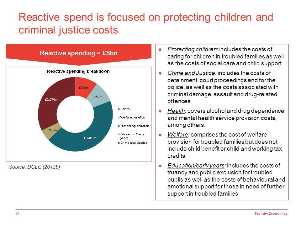 Reactive spending = £8bn