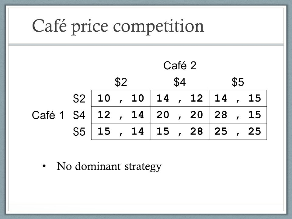 Café price competition
