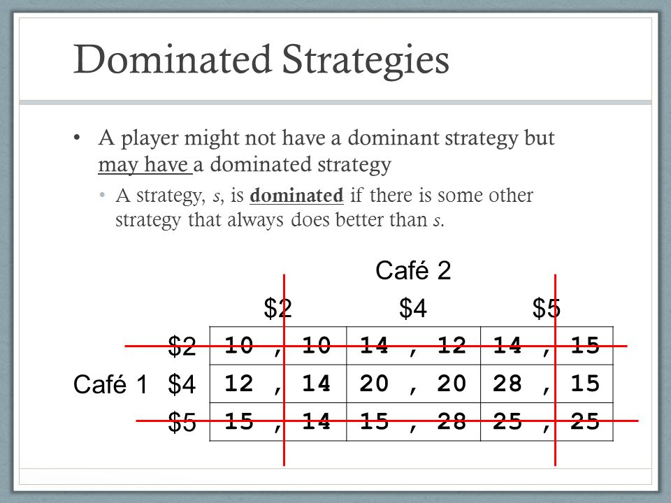 Dominated Strategies Café 2 $2 $4 $5 Café 1 10 , , , 15