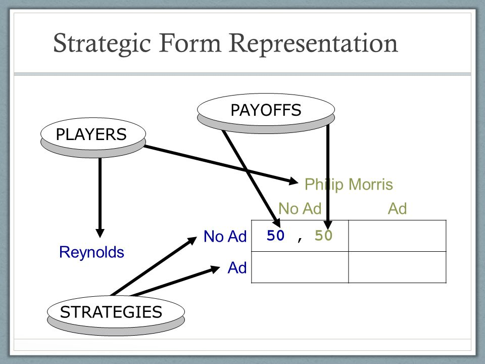 Strategic Form Representation