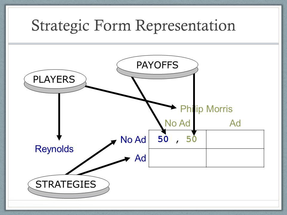 Strategic Form Representation
