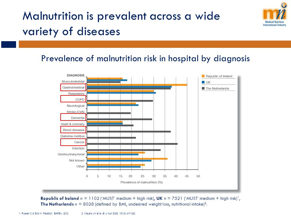 Malnutrition is prevalent across a wide variety of diseases