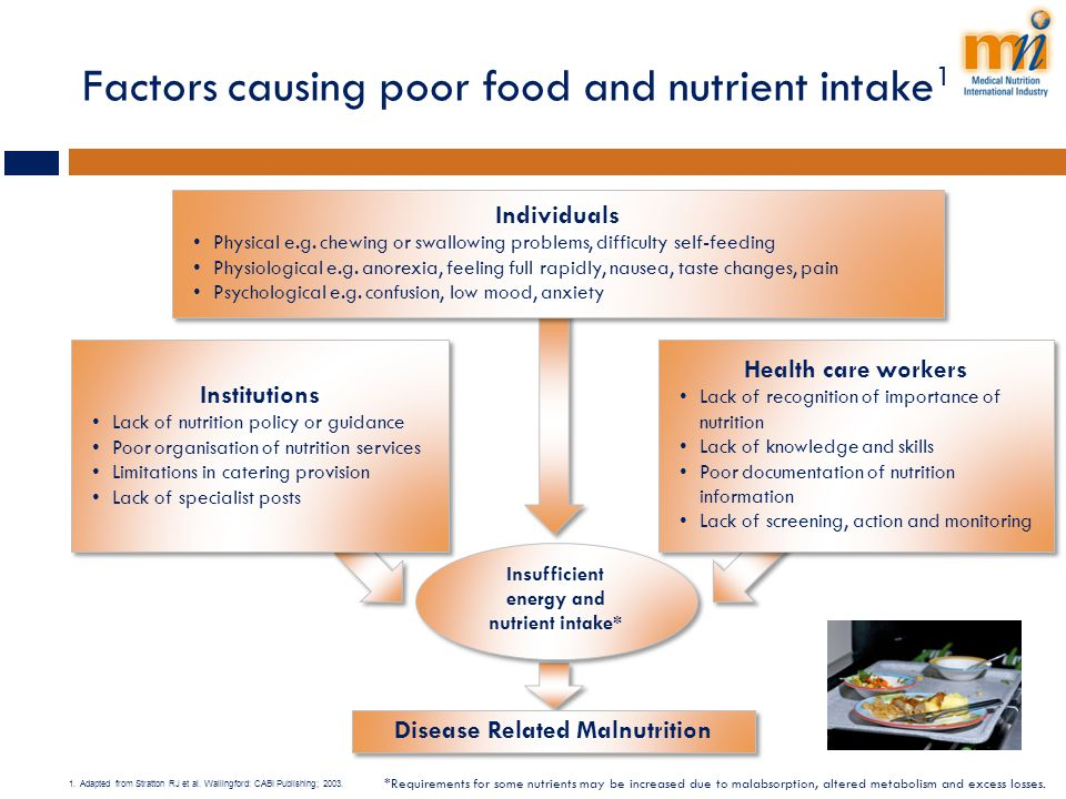 Factors causing poor food and nutrient intake1