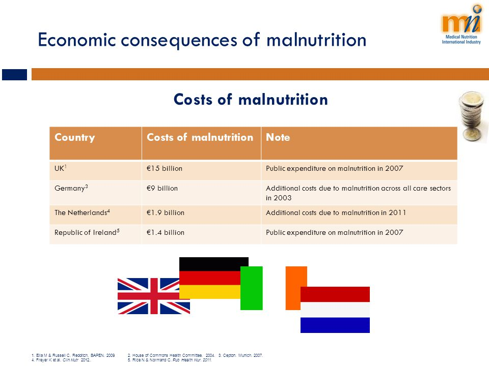 Economic consequences of malnutrition