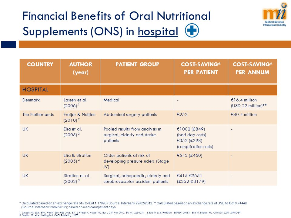 Financial Benefits of Oral Nutritional Supplements (ONS) in hospital