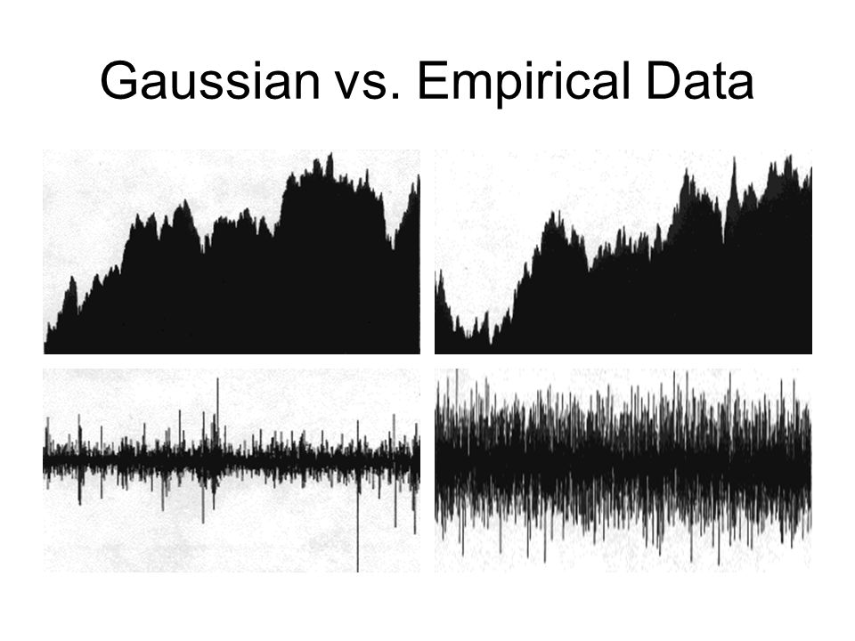 Gaussian vs. Empirical Data