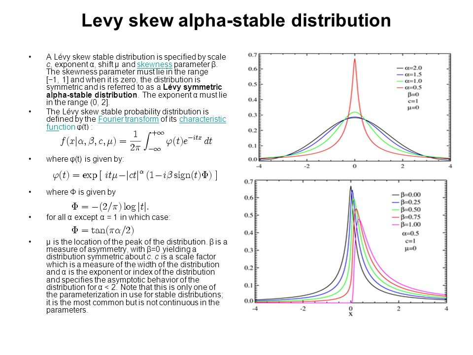 Levy skew alpha-stable distribution