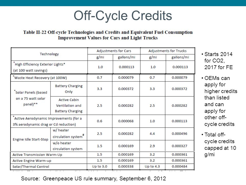Off-Cycle Credits Starts 2014 for CO2, 2017 for FE
