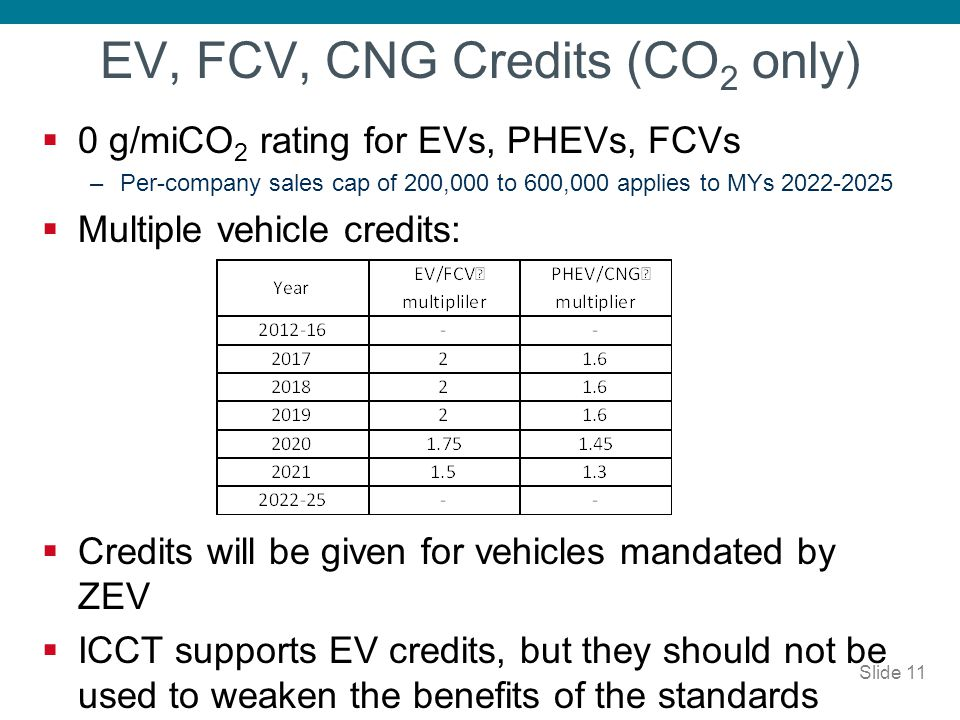 EV, FCV, CNG Credits (CO2 only)