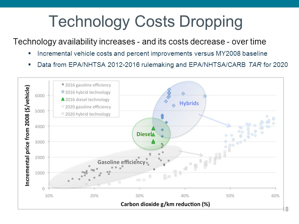 Technology Costs Dropping