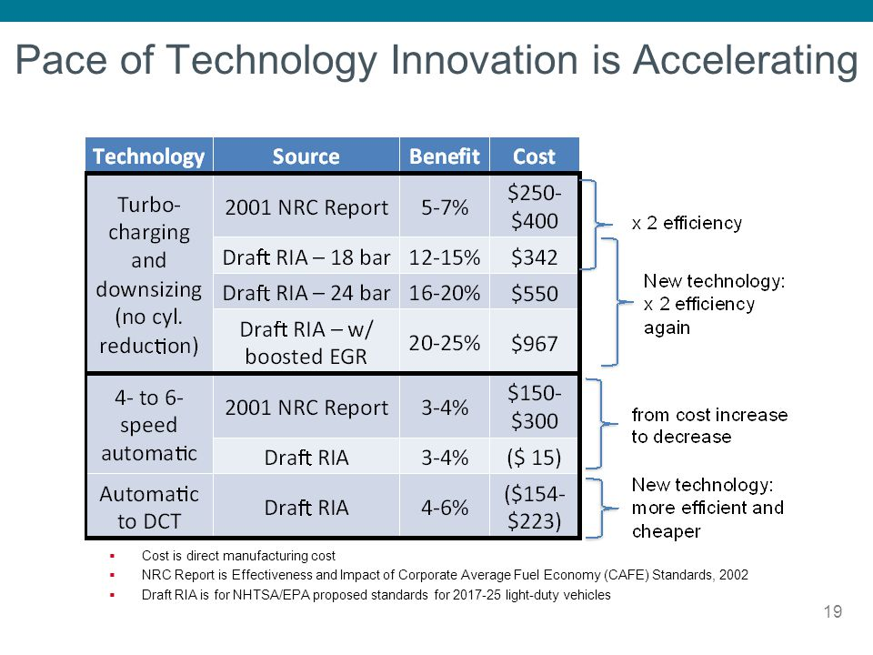 Pace of Technology Innovation is Accelerating
