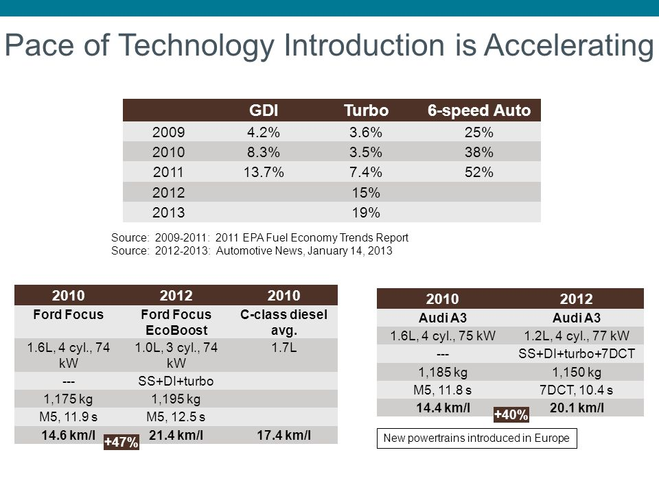 Pace of Technology Introduction is Accelerating