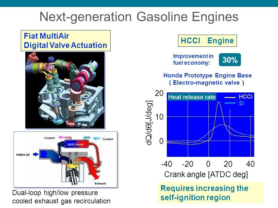 Next-generation Gasoline Engines