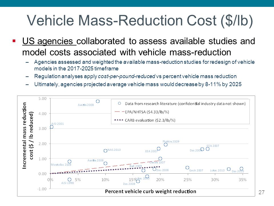 Vehicle Mass-Reduction Cost ($/lb)