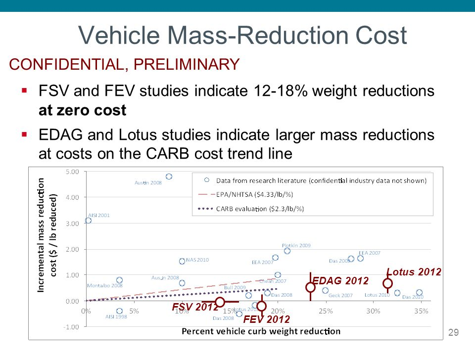 Vehicle Mass-Reduction Cost