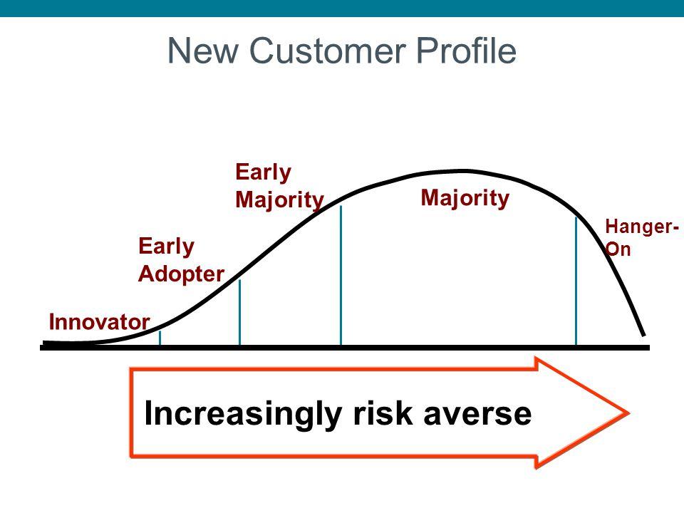 New Customer Profile Increasingly risk averse Early Majority Majority