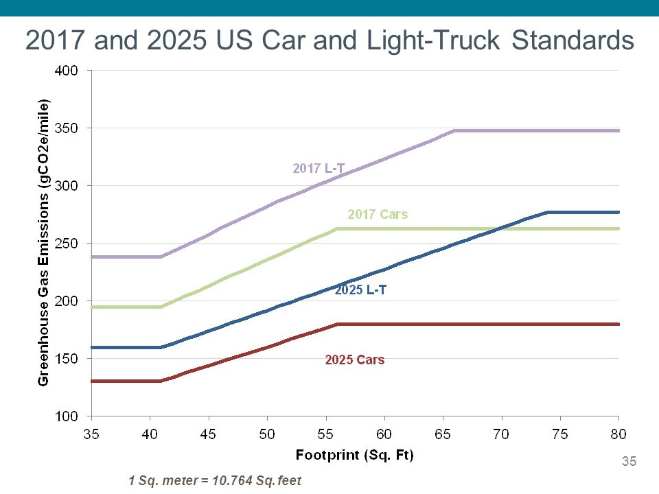 2017 and 2025 US Car and Light-Truck Standards