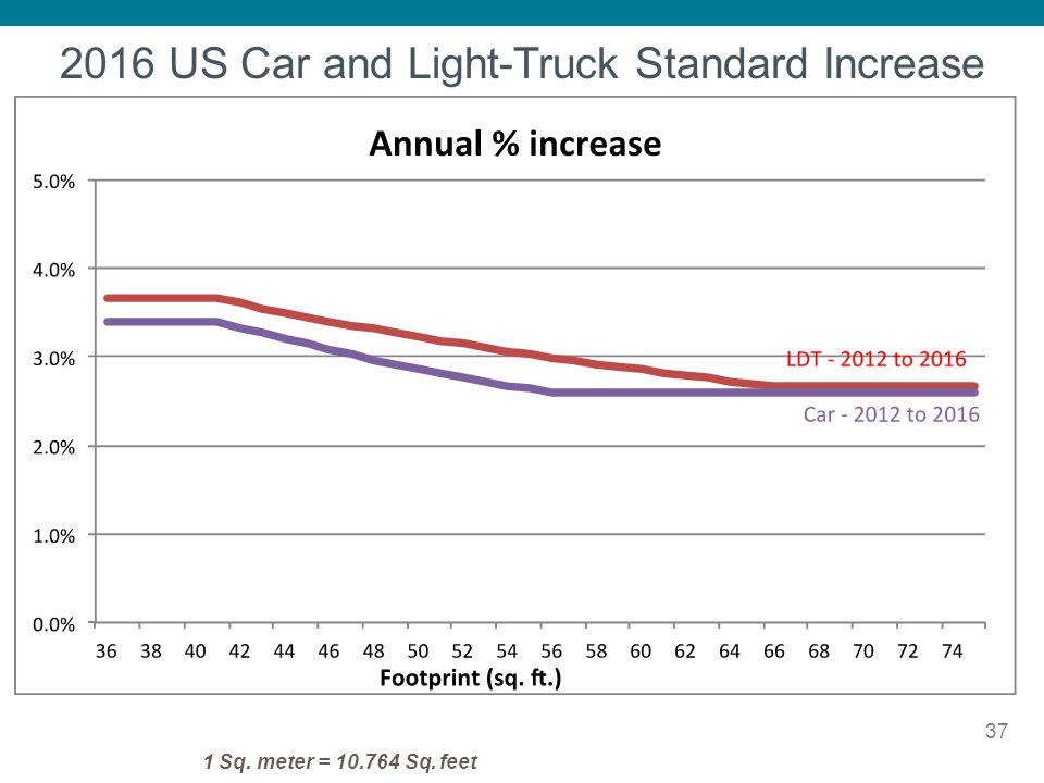 2016 US Car and Light-Truck Standard Increase