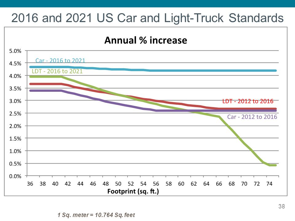 2016 and 2021 US Car and Light-Truck Standards