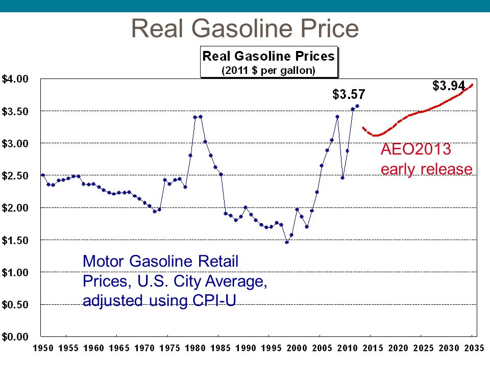 Real Gasoline Price AEO2013 early release