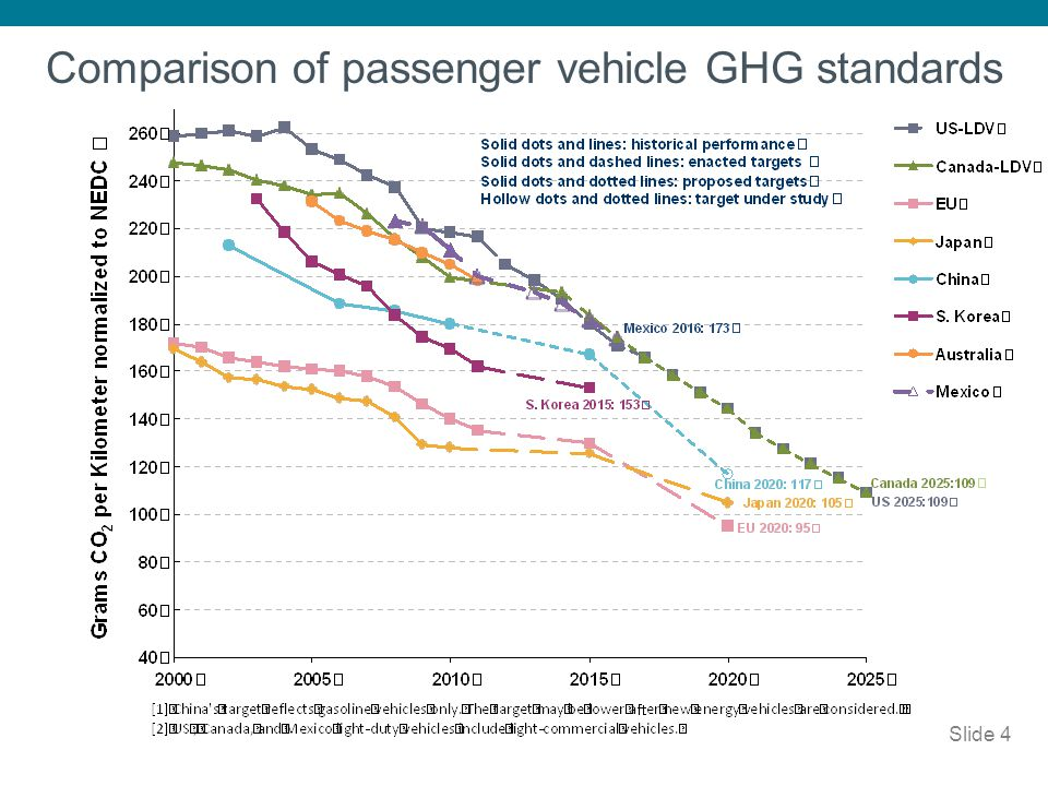 Comparison of passenger vehicle GHG standards
