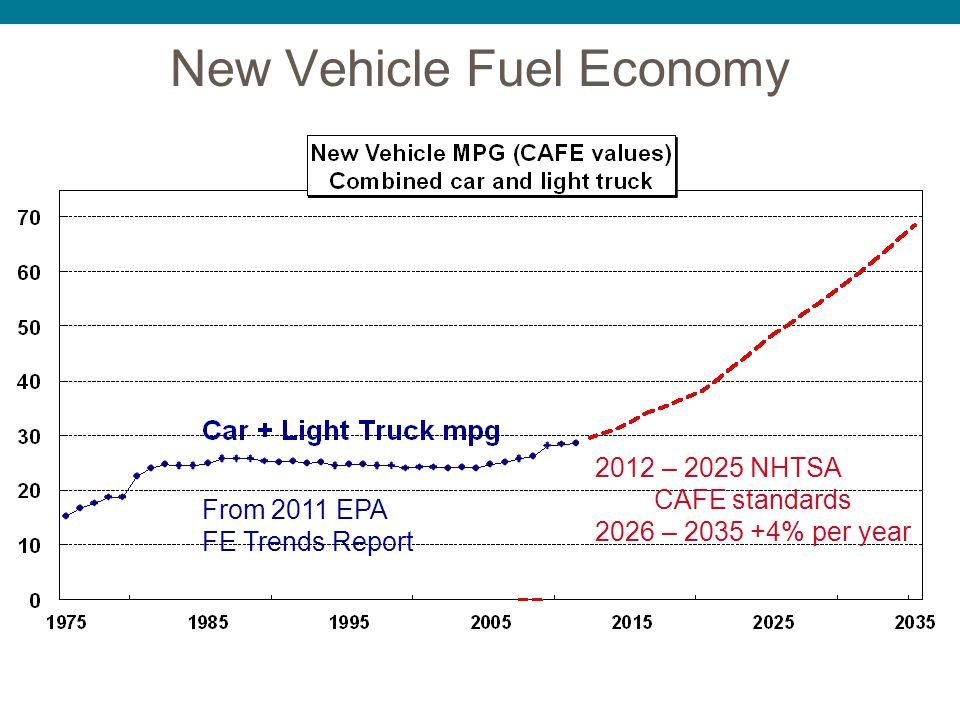 New Vehicle Fuel Economy