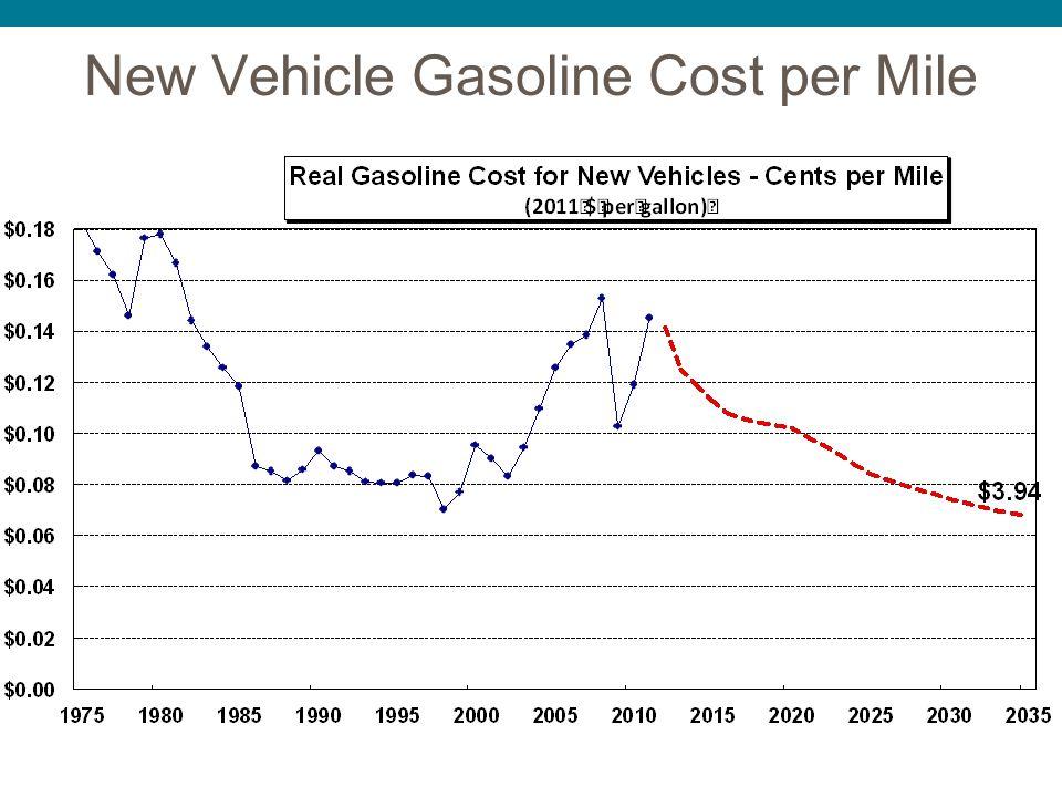 New Vehicle Gasoline Cost per Mile