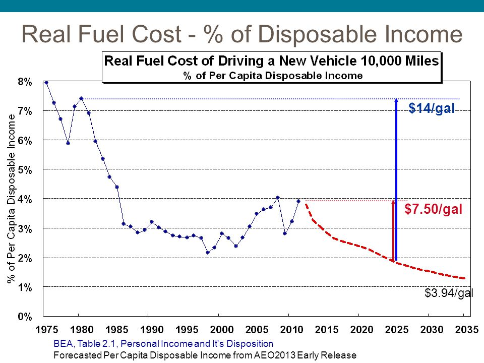 Real Fuel Cost - % of Disposable Income