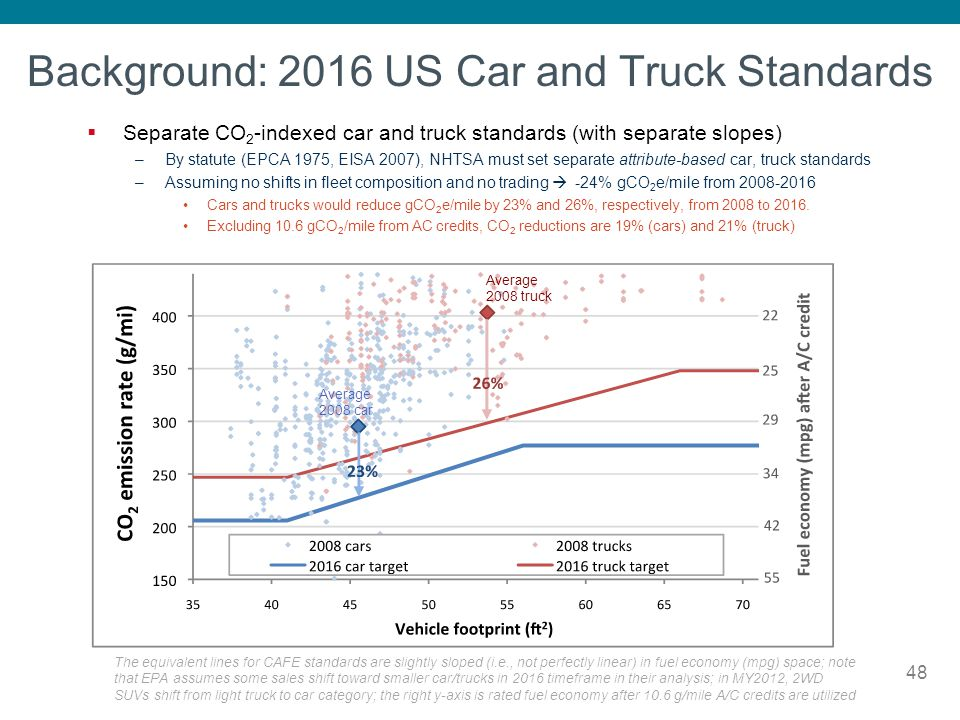 Background: 2016 US Car and Truck Standards