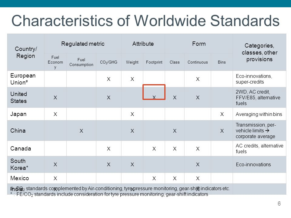 Characteristics of Worldwide Standards