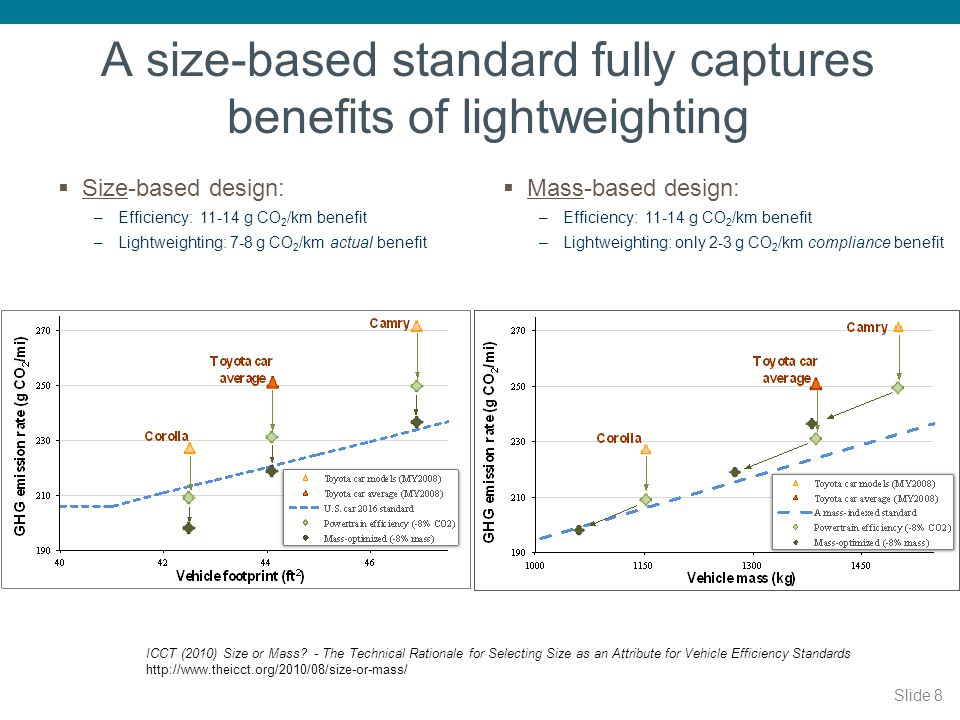 A size-based standard fully captures benefits of lightweighting
