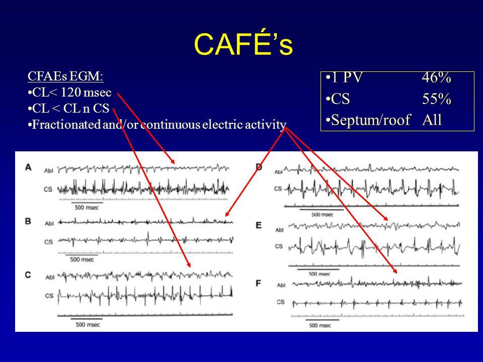 CAFÉ's 1 PV 46% CS 55% Septum/roof All CFAEs EGM: CL< 120 msec